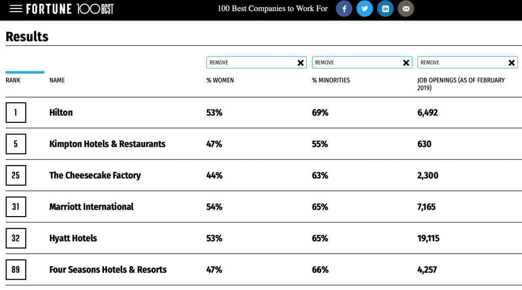 Ranking of top hospitality workplaces in 2019
